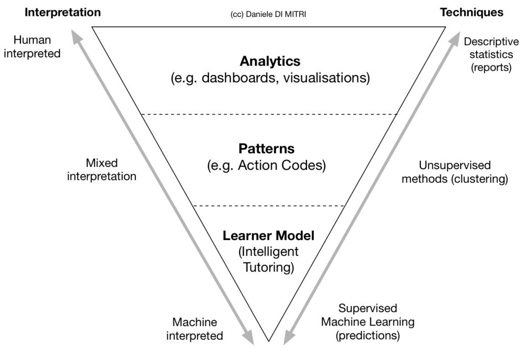 Purpose Pyramid of Multimodal Data - (cc) Daniele Di Mitri